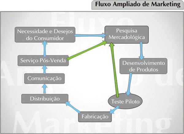FLUXO-AMPLIADO