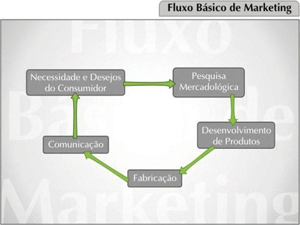 FLUXO-BASICO